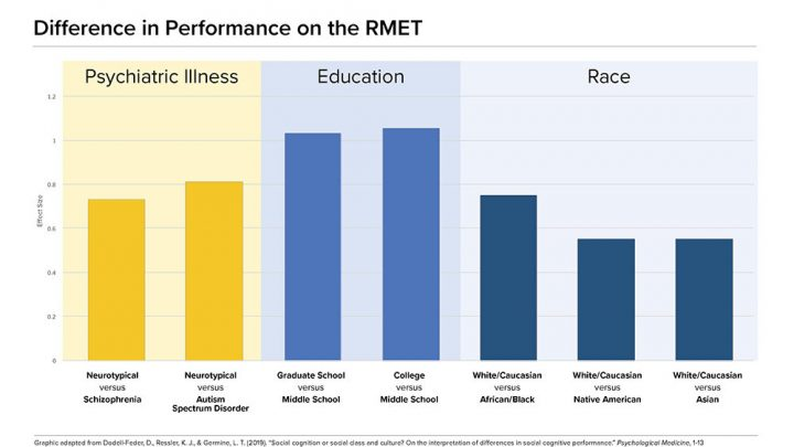 Common test for mental health understanding is biased