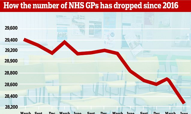 NHS loses 600 GPs in one year despite pledge to boost staff numbers