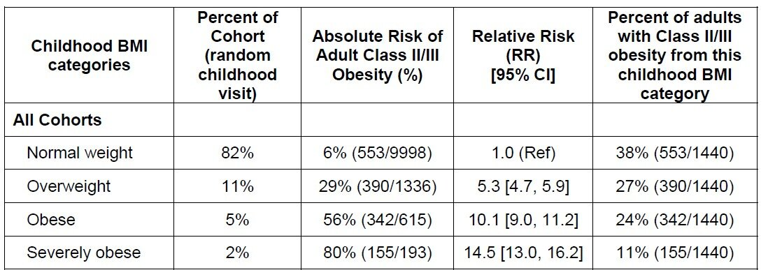 Women and black Americans more likely to face severe adult obesity