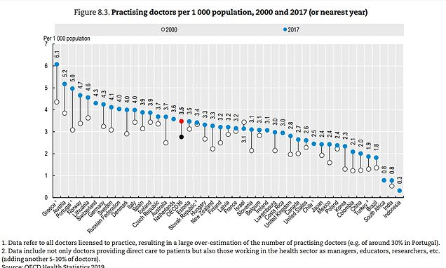 UK and US place have fewer doctors than Costa Rica and Lithuania