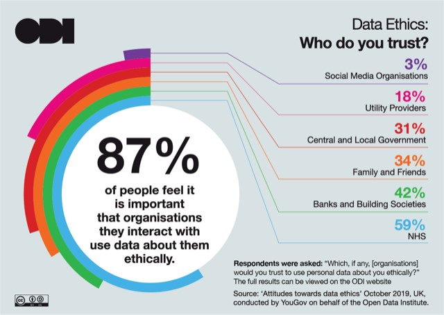 NHS and healthcare providers are the organisations most trusted to use data ethically